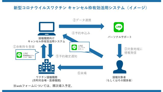 神奈川県、LINEによる「新型コロナウイルスワクチン キャンセル枠有効活用システム」を導入[ニュース]