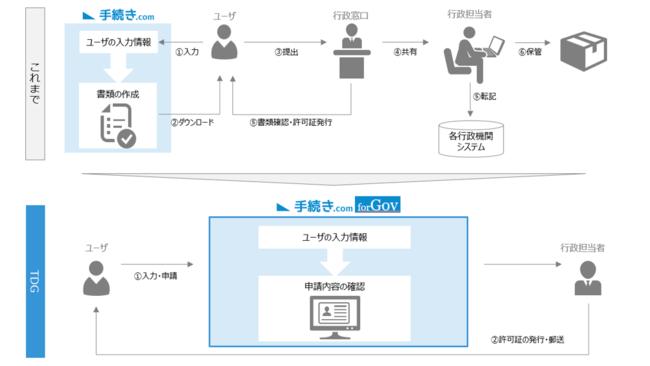 DAP、自治体向けオンライン許認可申請サービス「手続きドットコムforGov」を開始[ニュース]