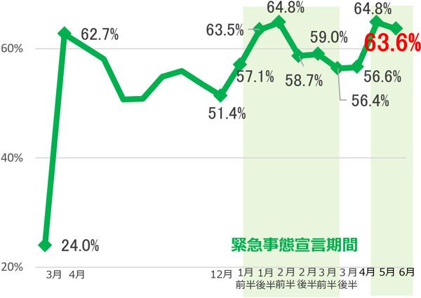 都内企業の6月テレワーク実施率は63.6%-東京都、調査結果を公表[ニュース]