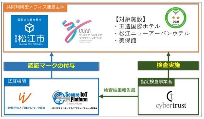 松江市、テレワーク施設が「共同利用型オフィスセキュリティ認証プログラム」の認証を自治体第一号として取得[ニュース]