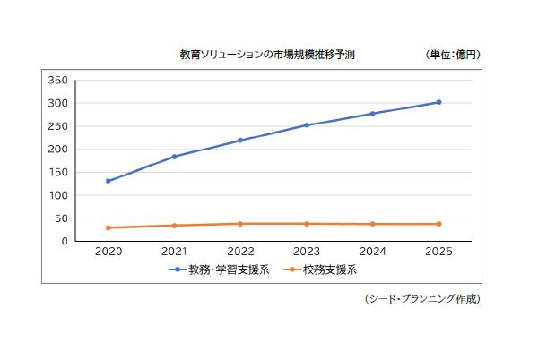 シード・プランニング、公教育の教育ICT市場予測を発表。47都道府県の動向調査を実施