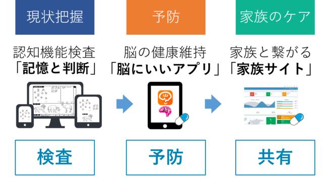 東京都、令和3年度の「データを活用した次世代ウェルネスソリューション構築事業」にべスプラを採択[ニュース]