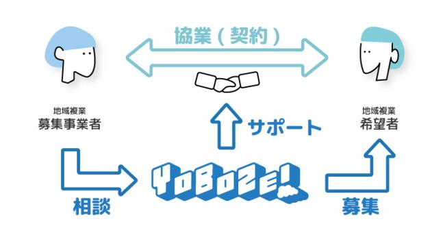 佐久市、ジェイアール東日本企画と複業人材を活用し解決していくプラットフォーム「YOBOZE!」をリリース[ニュース]