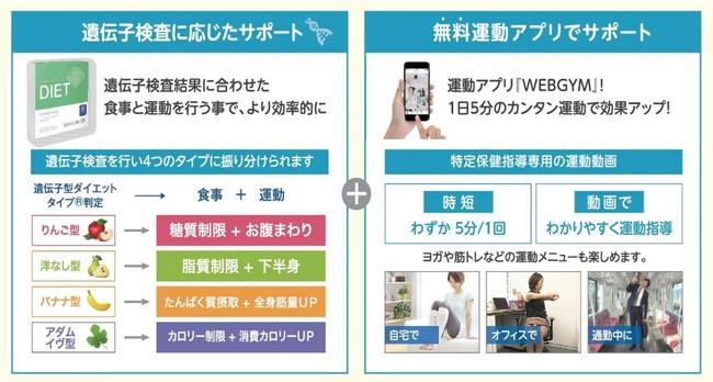 豊中市、オンラインでの特定保健指導を受けた人への特典を新たに追加[ニュース]