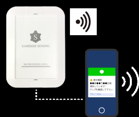福知山市、浸水検知センサを通じてLINE通知を行うシステムを導入[ニュース]