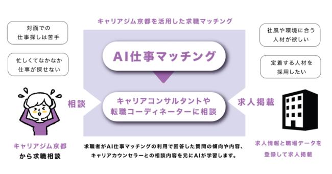 京都市、就職氷河期世代向けAI就職マッチングサービス開始